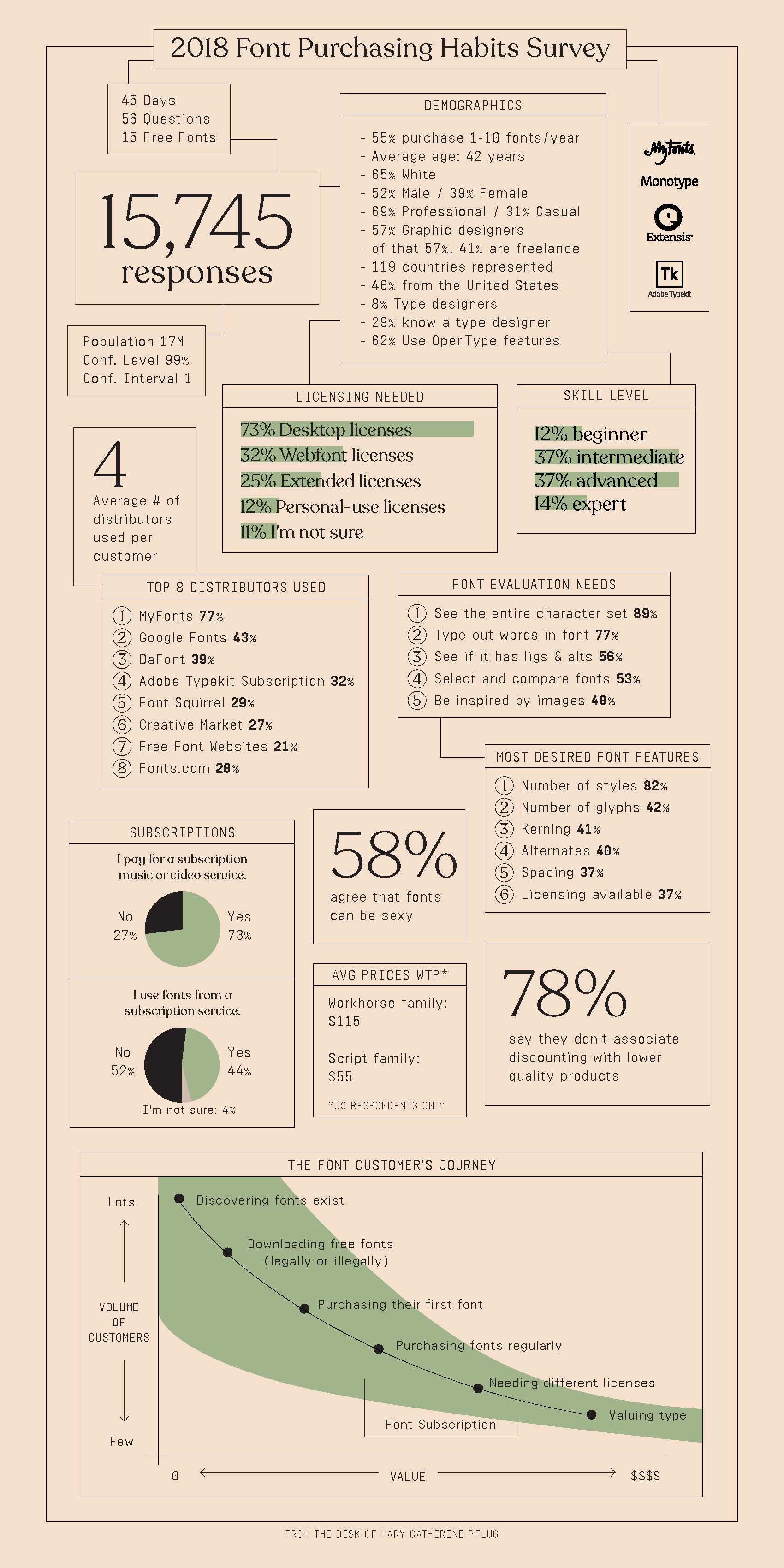 2018 Survey Infograph