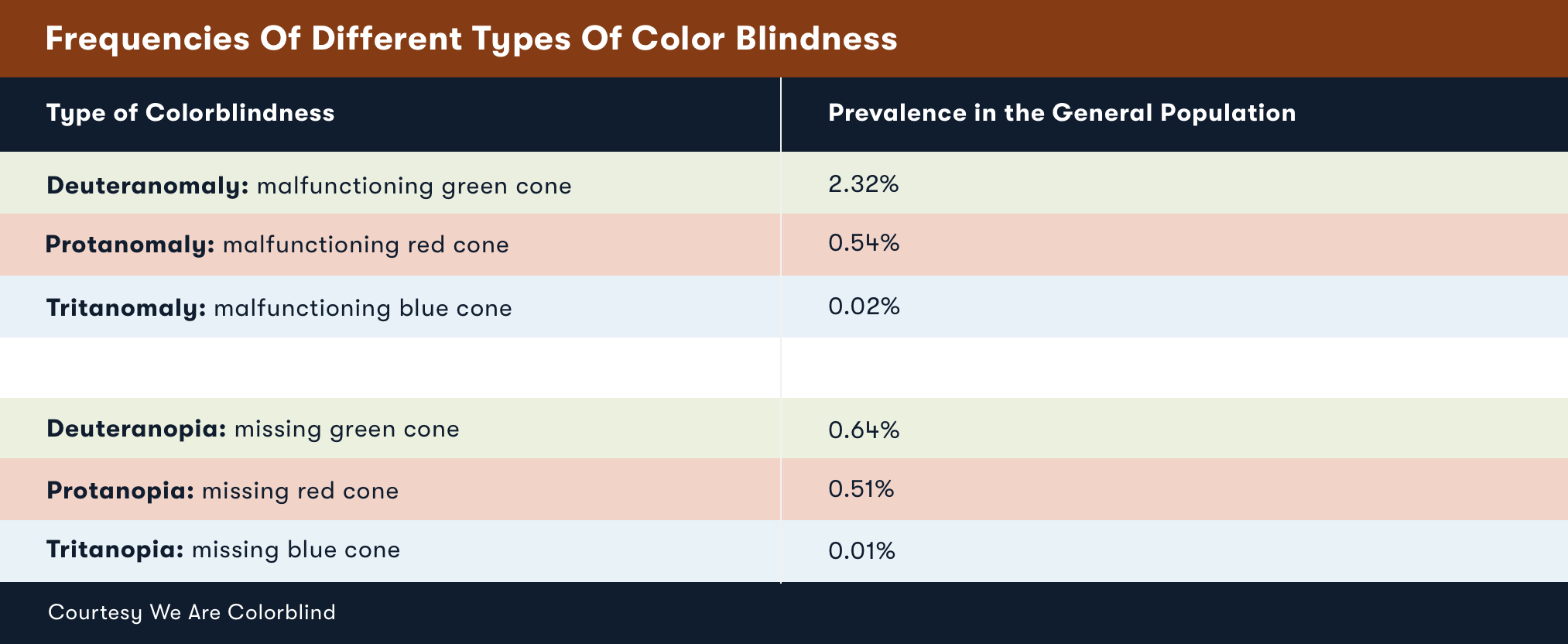 Colorblind-Color-Blindness-Chart