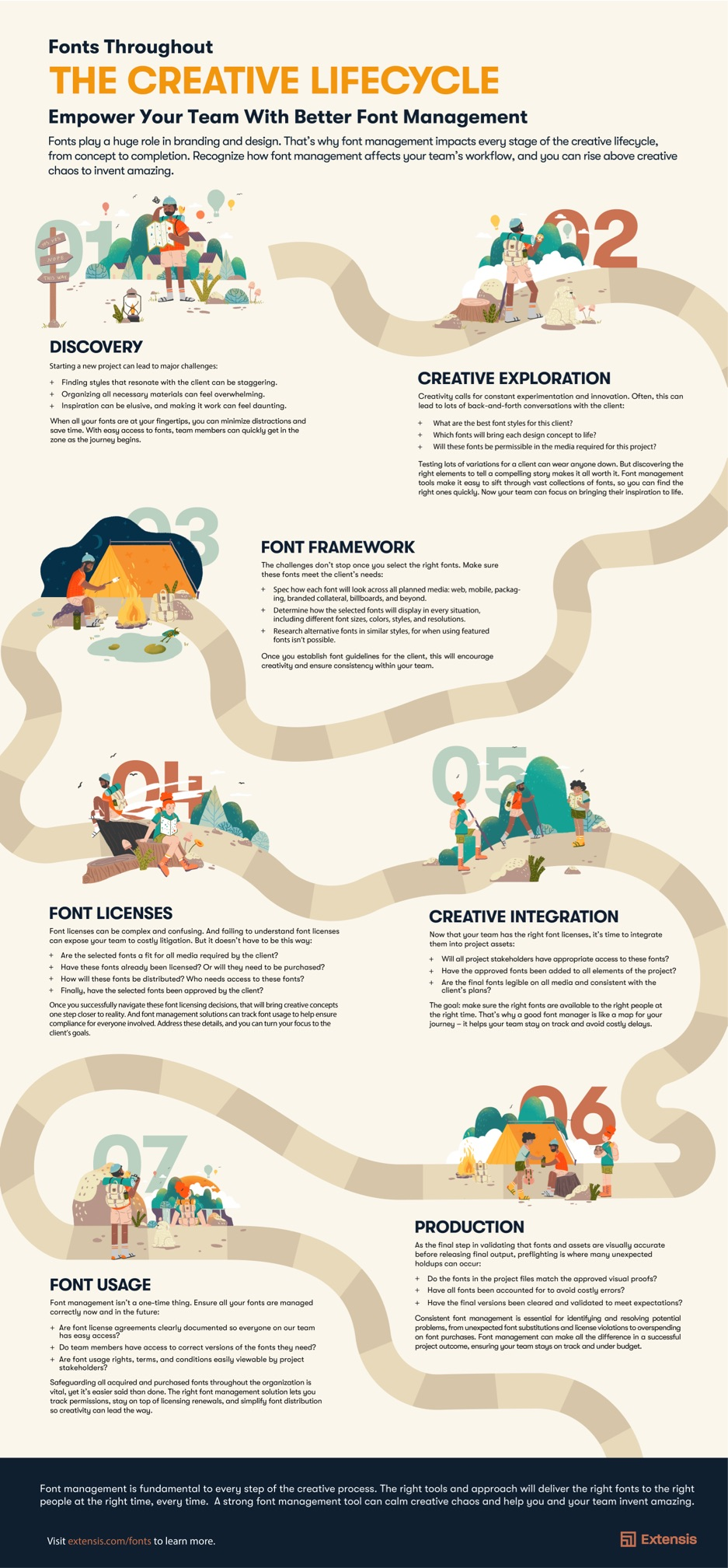 font management workflow agency font lifecycle infographic