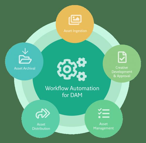 P2017-Flow-Chart-Workflow-Automation-EN-150-1-1024x1008