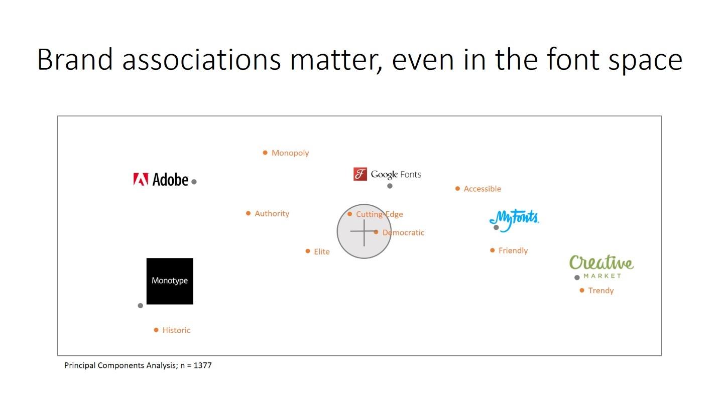 brand-associations