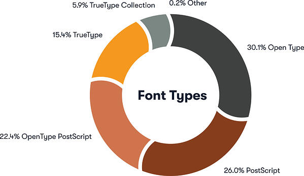 Font-types-Graphic
