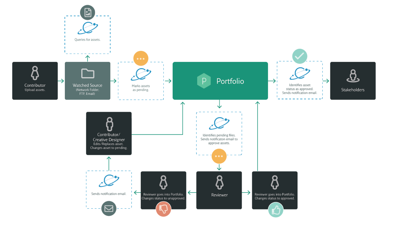Portfolio-Diagram-Corbit-Systematic-Creative-Project-Management-English-US-20180119-01
